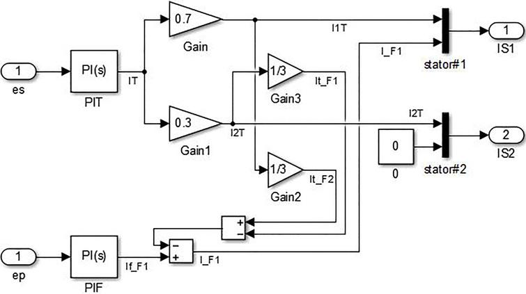 Effective magnetic decoupling control realization for