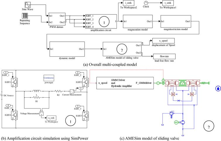 Design and analysis of a voltage driving method for electro