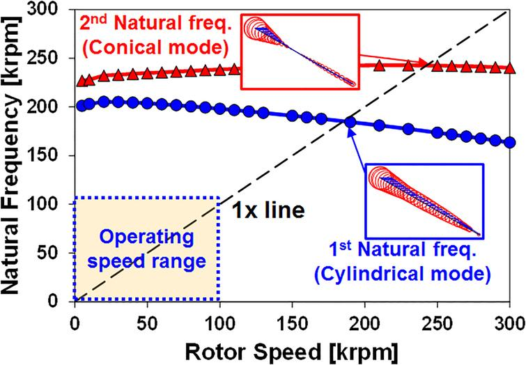 Electric Mechanical Performance Analysis Of High Speed Motor For