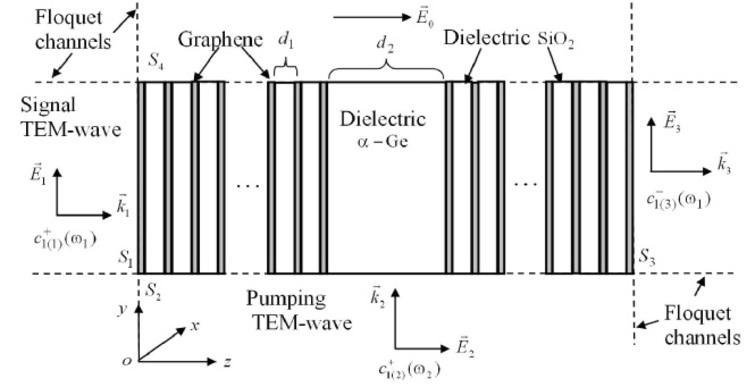 Numerical modeling of nonlinear graphene-based devices at terahertz
