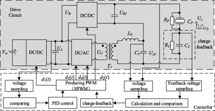 A charge controlled driving power supply for hysteresis