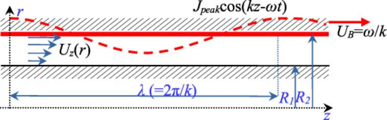 The velocity profile in annular linear electromagnetic pumps - IOS Press