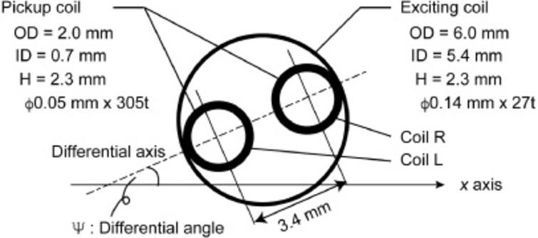 Characterization of laminated structure on scarfed slope