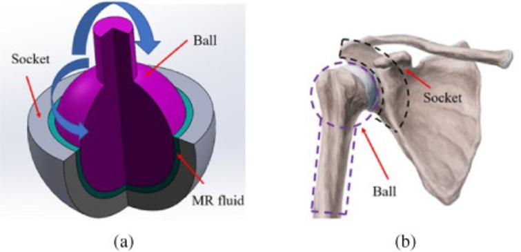 The design and performance of a smart ball-and-socket actuator - IOS