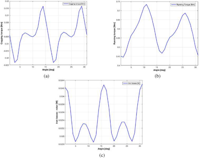 Many-objective shape optimisation of IPM motors for electric