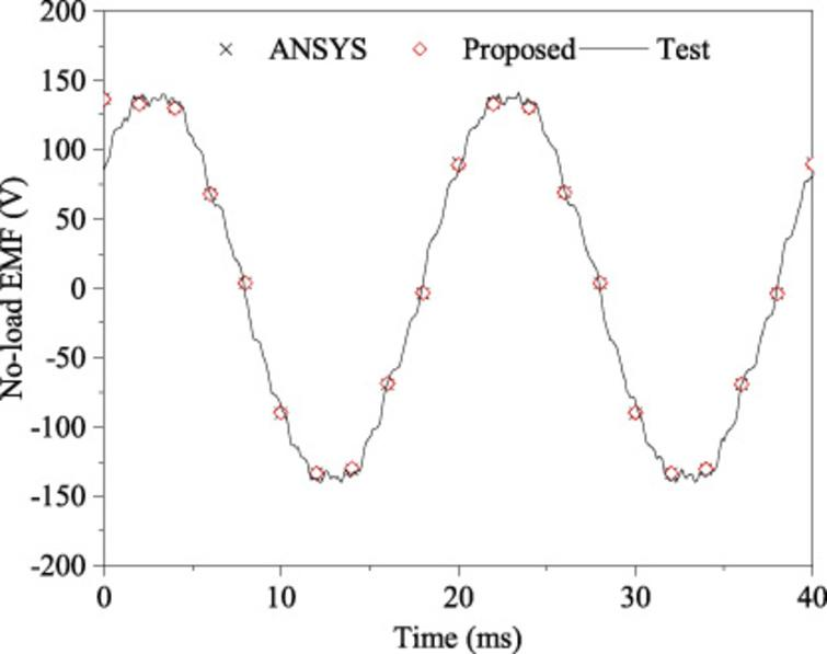 Coupled magnetic-thermal fields analysis using an adaptive