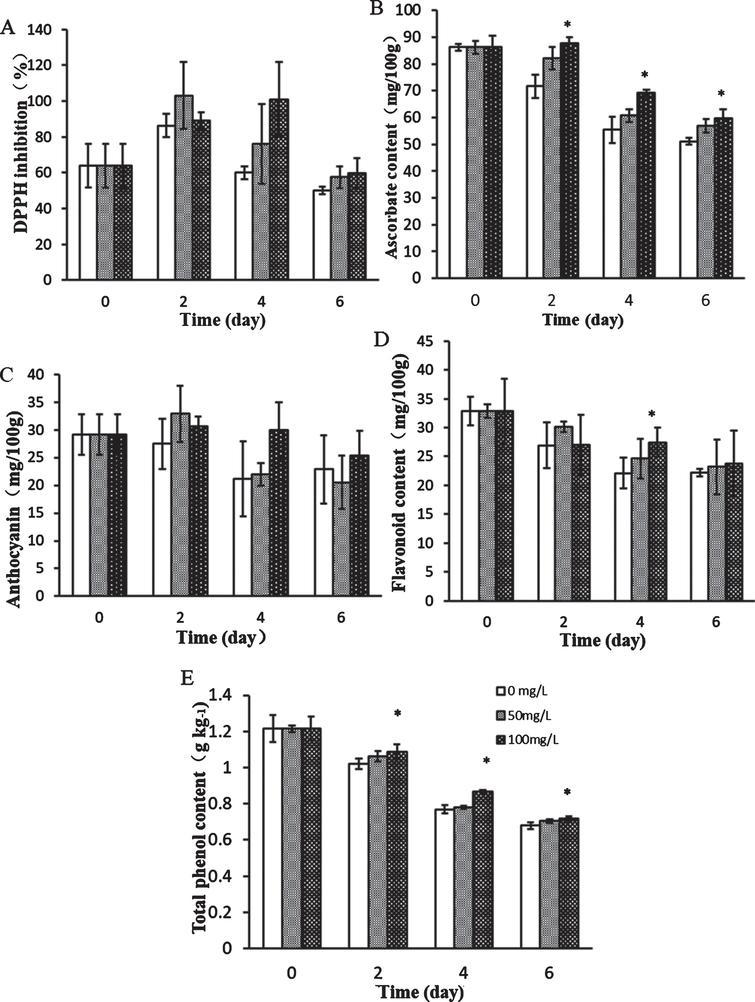 Effects of chitosan oligosaccharides postharvest treatment