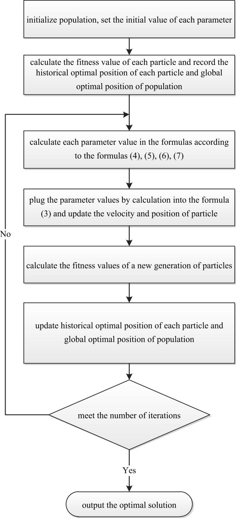 Particle swarm optimization algorithm based on parameter