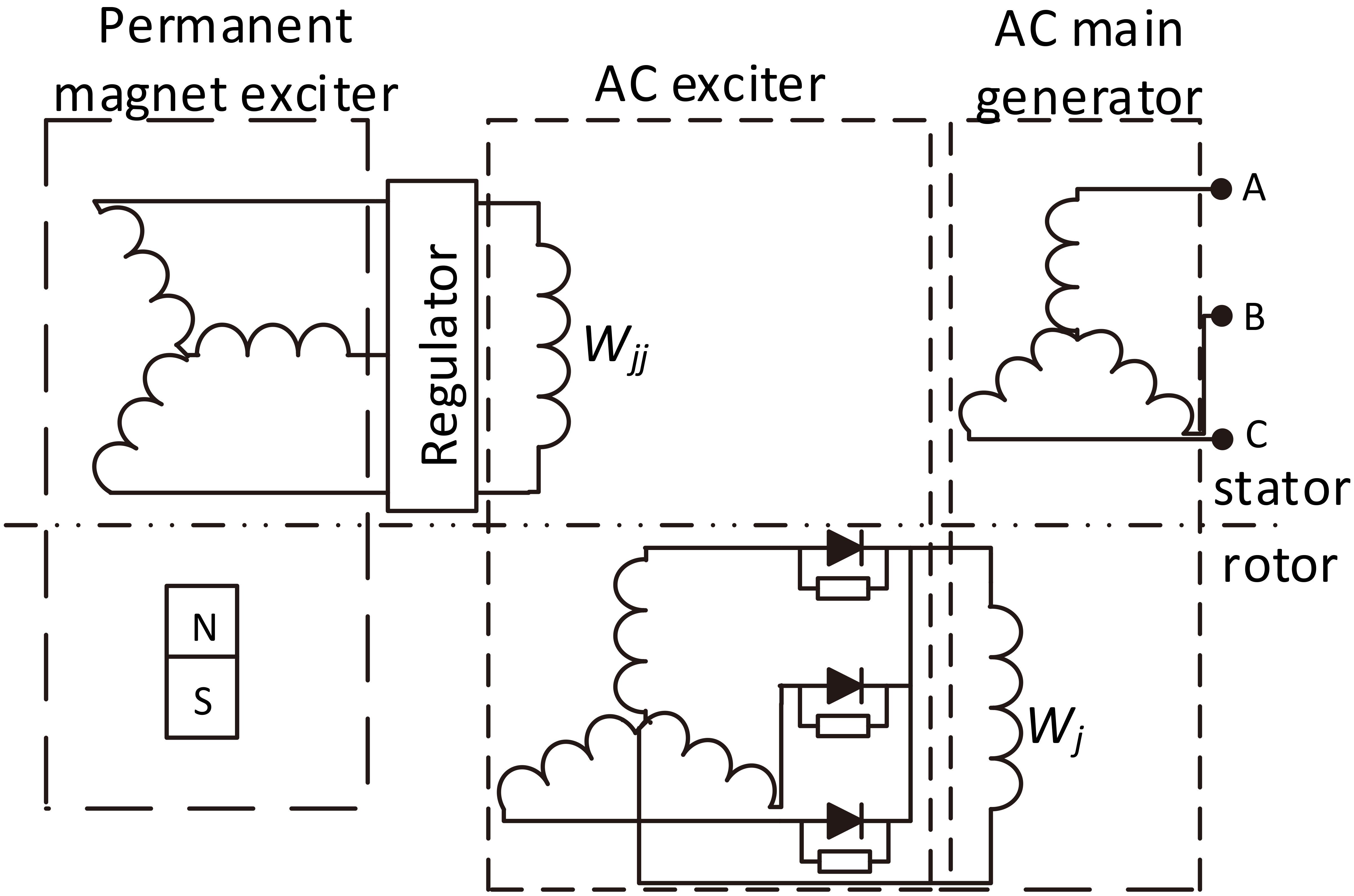 modeling and simulation of aircraft main generator stator winding rh content iospress com