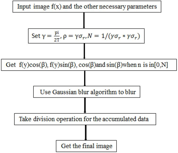 Research on bilateral filtering algorithm based on