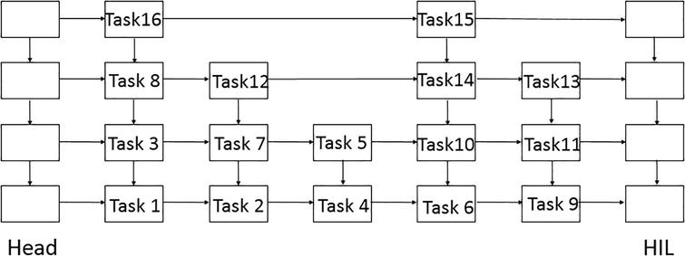 A task scheduling method based on online algorithm in cloud