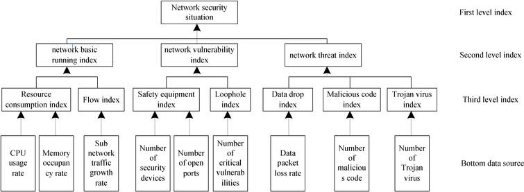 Network security situation prediction in the cloud