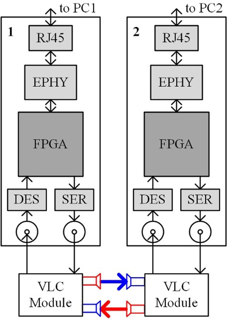 Design of an Ethernet-VLC adapter based on FPGA - IOS Press