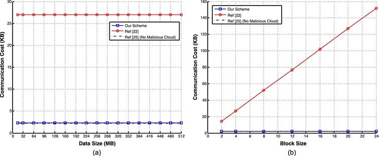 PCPOR: Public and constant-cost proofs of retrievability in cloud1 ...