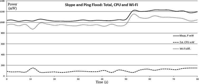Measuring and estimating power consumption in Android to support ...