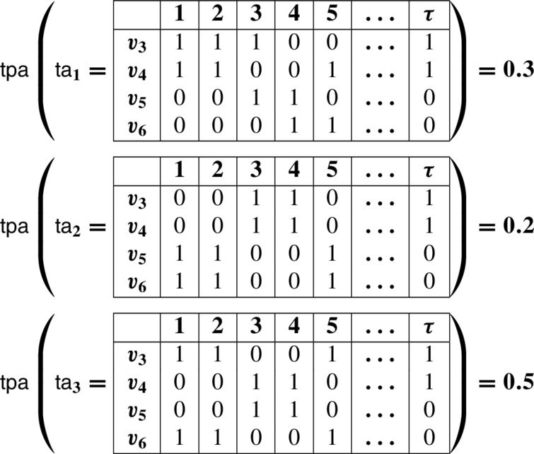 Using temporal probabilistic logic for optimal monitoring of