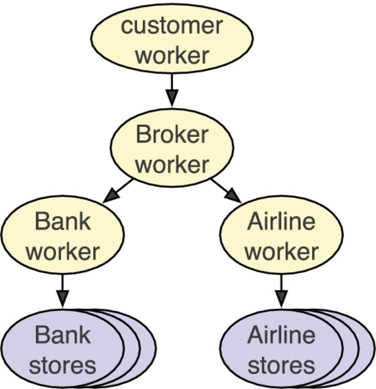 Fabric: Building open distributed systems securely by