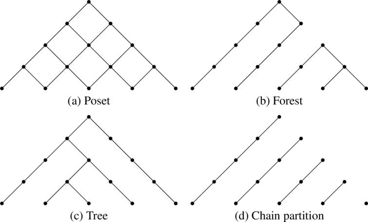 Cryptographic Enforcement Of Information Flow Policies Without Public Information Via Tree Partitions 1 Ios Press