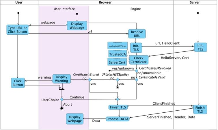 Invalid certificates in modern browsers: A