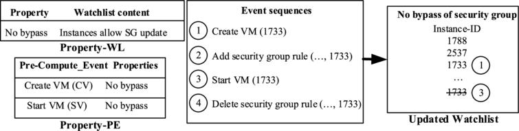 Learning Probabilistic Dependencies Among Events For Proactive