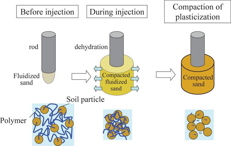 New type sand compaction pile method for densification of ...