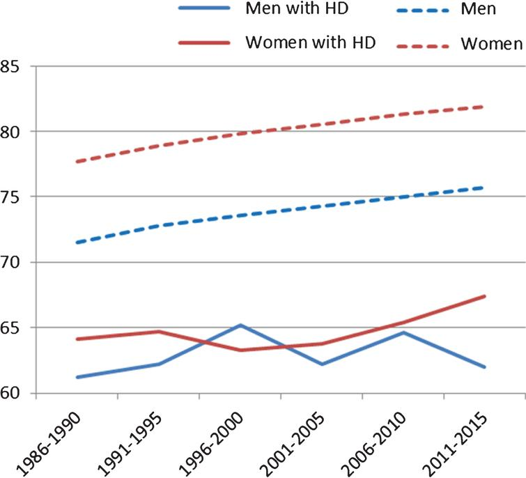 Age At Death And Causes Of Death In Patients With Huntington Disease In Norway In 1986 2015 Ios Press