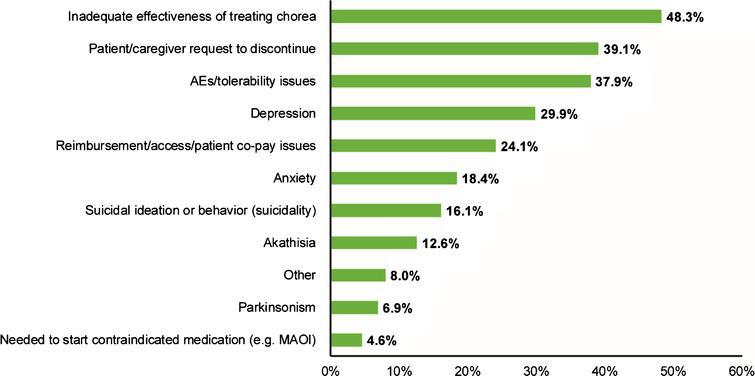 Tetrabenazine Treatment Patterns and Outcomes for Chorea