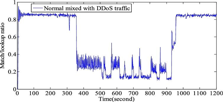 Defending DDoS attacks in software defined networking based on