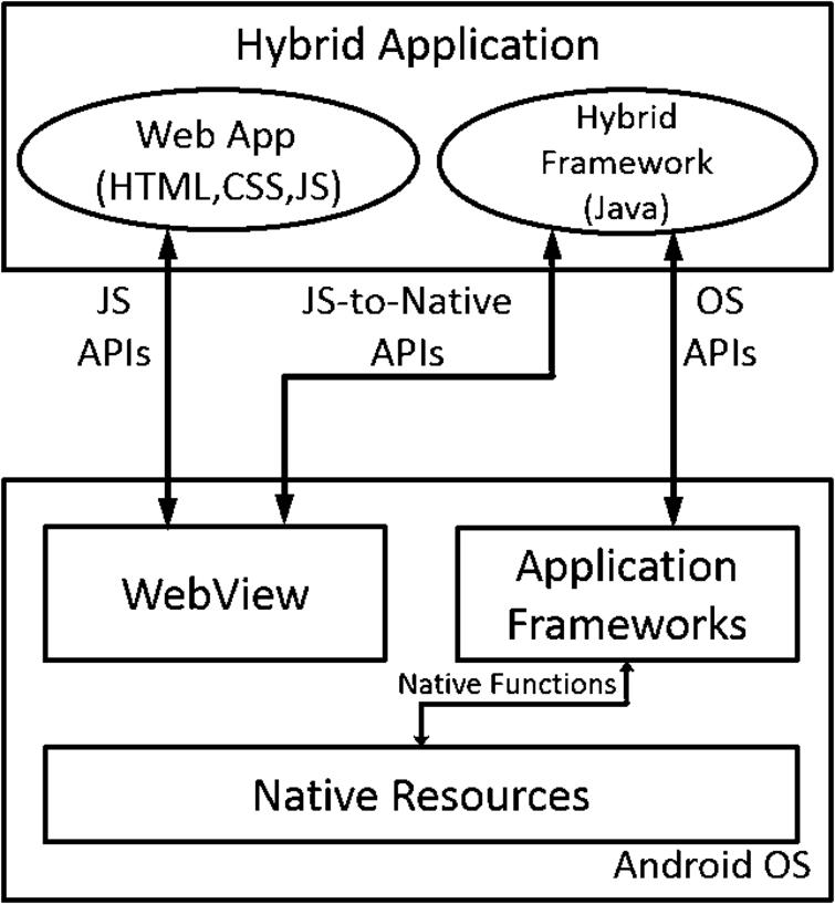 Automatic permission inference for hybrid mobile apps ios press general architecture of hybrid mobile apps ccuart Image collections
