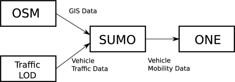 A simulation system based on ONE and SUMO simulators