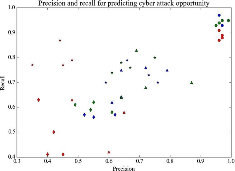 Cyber attack prediction using social
