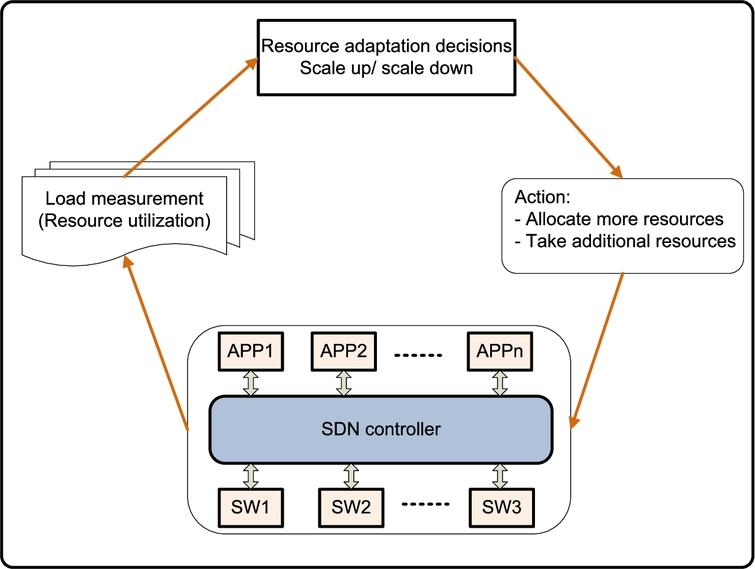 Adaptive Resource Allocation For Software Defined Networking
