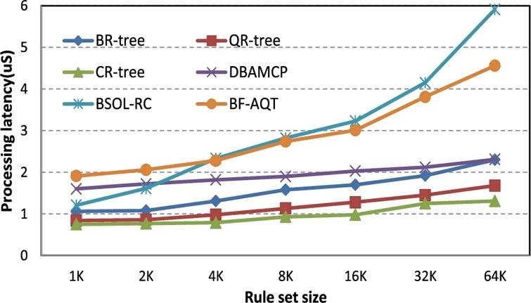 Many-field packet classification using AMQ-R-tree - IOS Press