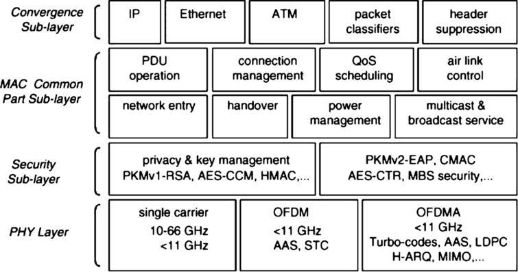 Class-based QoS scheduling of WiMAX networks - IOS Press