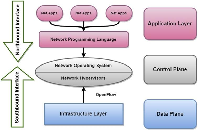 Software defined networking: State-of-the-art - IOS Press
