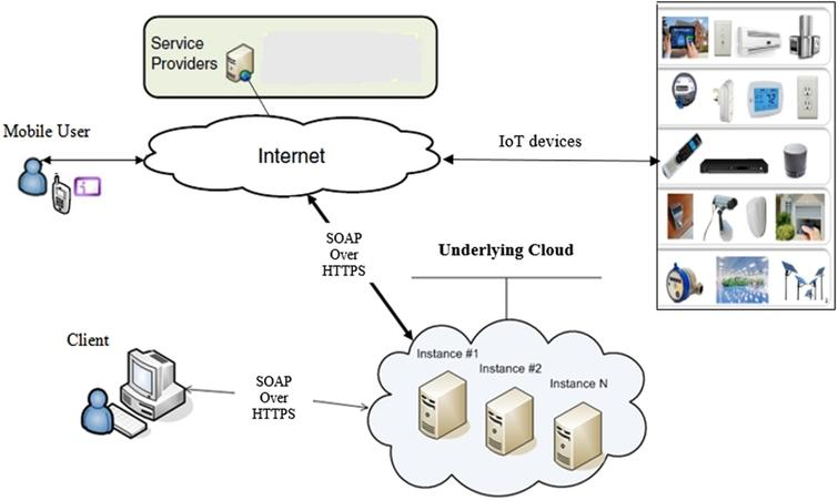 Identity management using SAML for mobile clients and