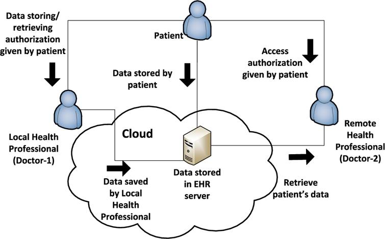 Symmetric key-based patient controlled secured electronic