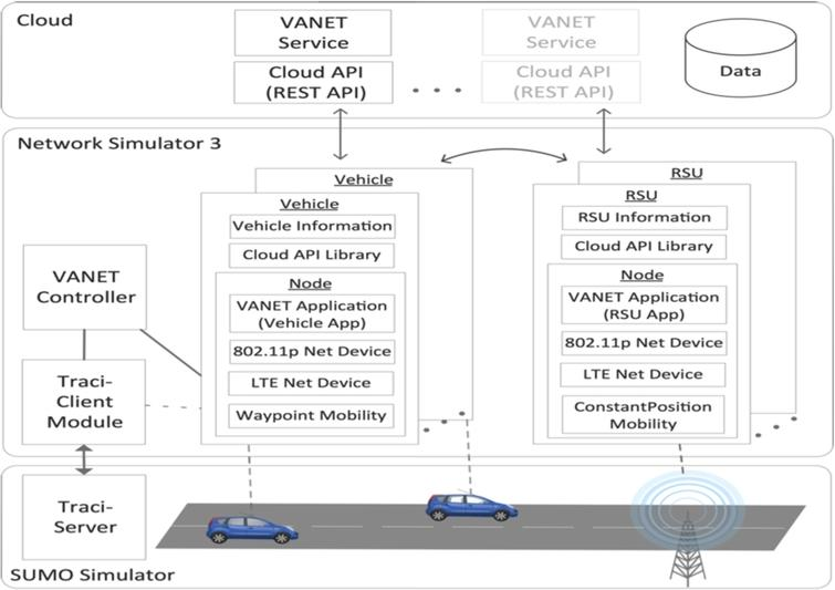 Online and offline communication architecture for vehicular
