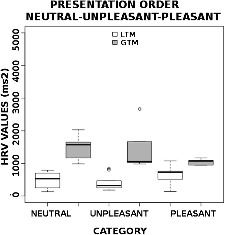 Influence of visual elicitation on emotion regulation: An
