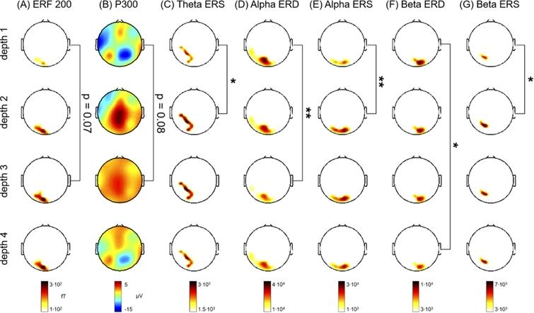 Cognitive responses and cortical oscillatory processing at
