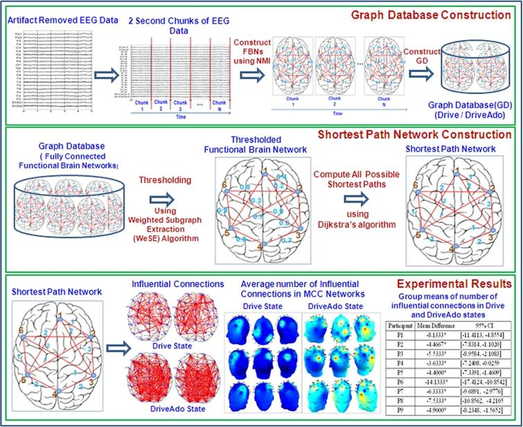 Shortest path based network analysis to characterize cognitive load