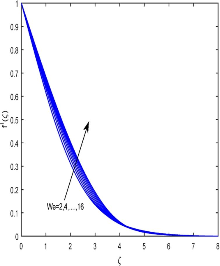 The influence of cross diffusion on magnetohydrodynamic flow of