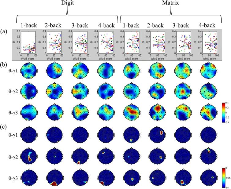 Working-memory evaluation based on EEG signals during n-back