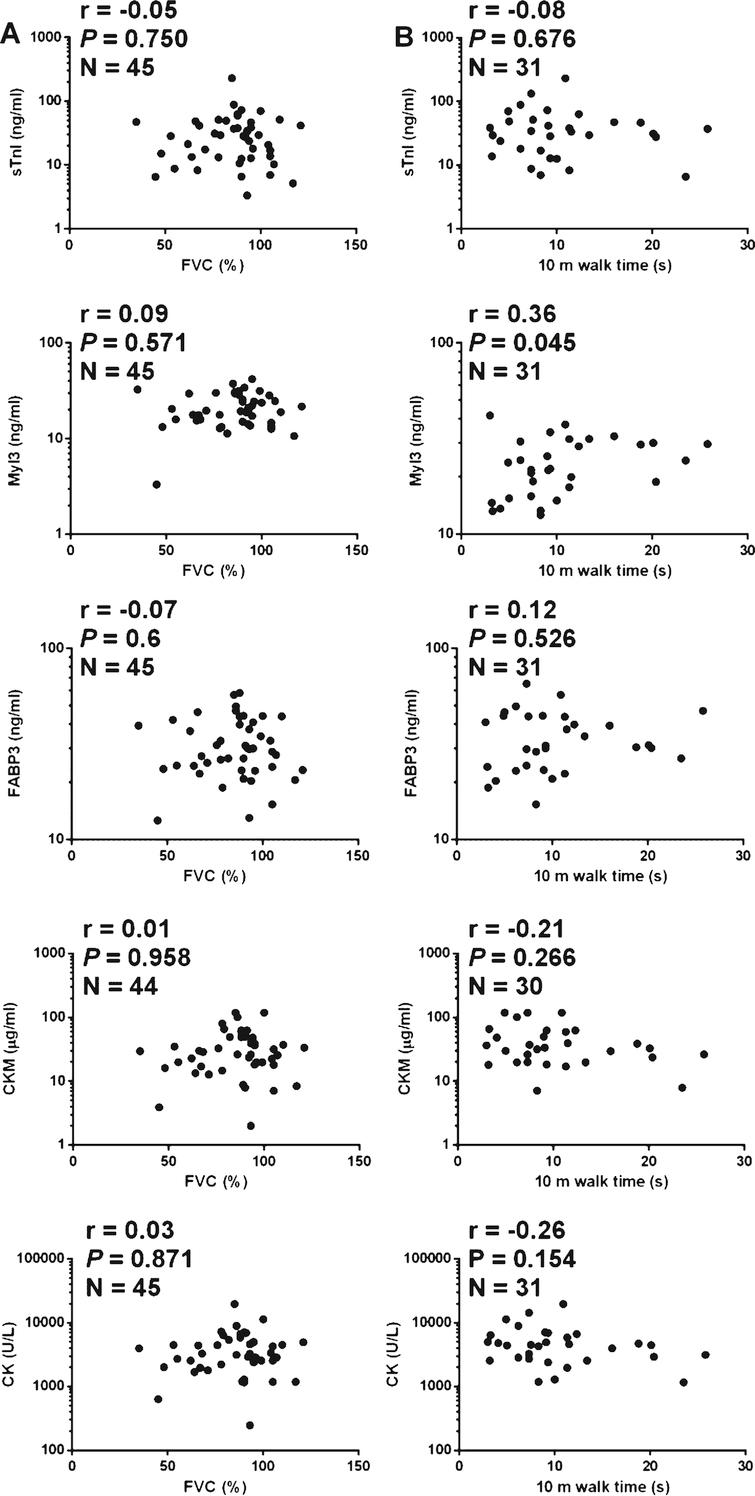 Correlations of protein serum concentrations and clinical measures in LGMD2B patients. A graph of the (A) FVC measurement and (B) the time to walk 10 m test versus serum concentrations of sTnI, Myl3, FABP3, CKM and total serum CK for each LGMD2B patients is shown. The Spearman's correlation coefficient (r), P value (P) and number of patients in the sample set (N) is shown for each analysis.