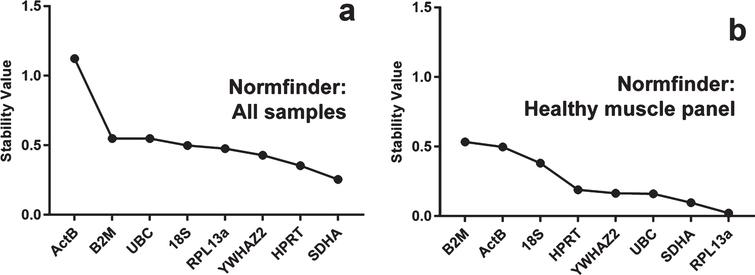 Determination of qPCR Reference Genes Suitable for