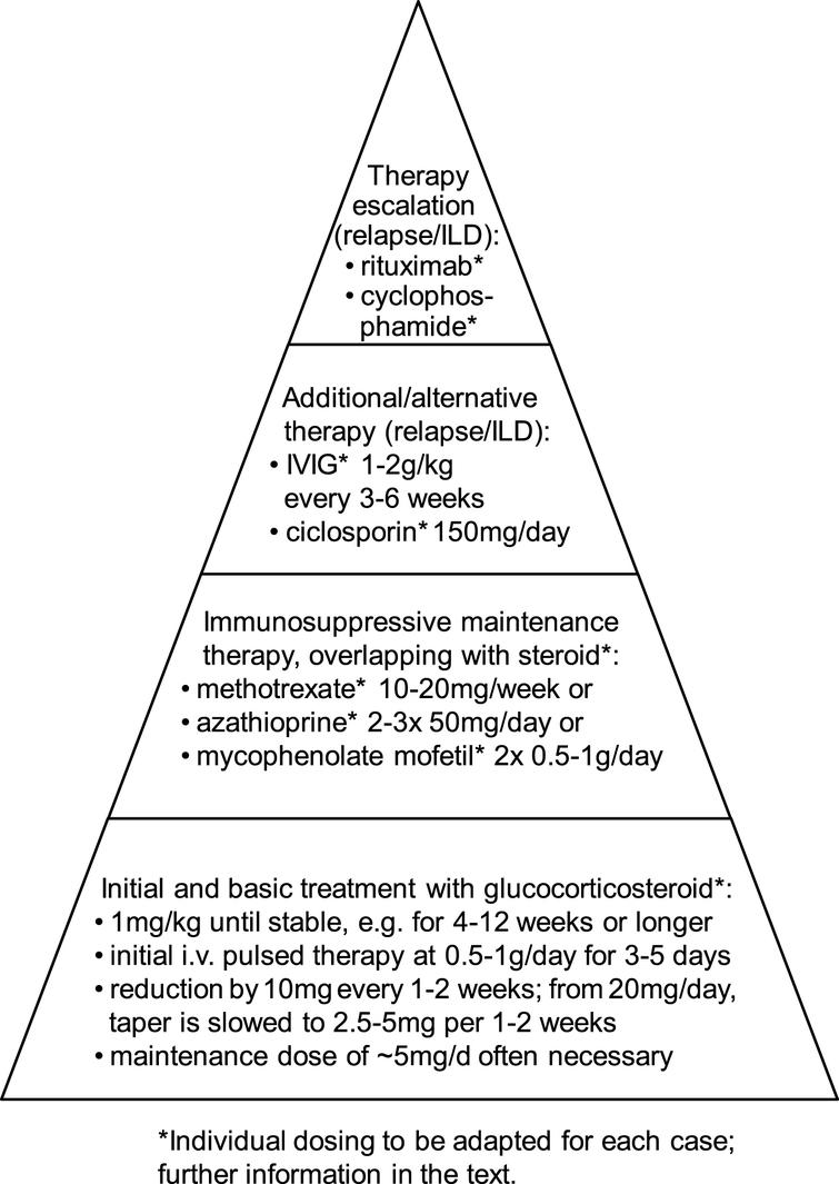 Current Classification and Management of Inflammatory Myopathies