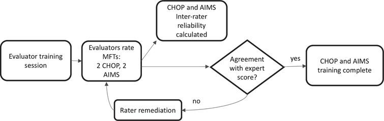 Motor Function Test Reliability During the NeuroNEXT Spinal