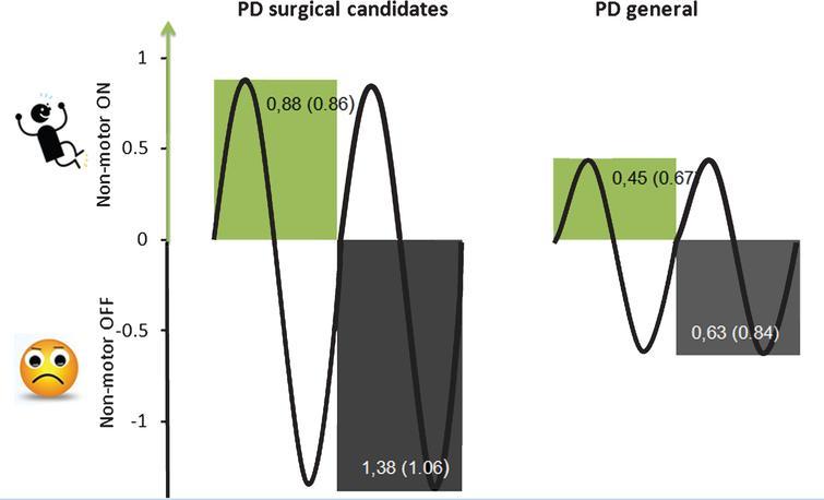 Profile Of Neuropsychiatric Symptoms In Parkinson S