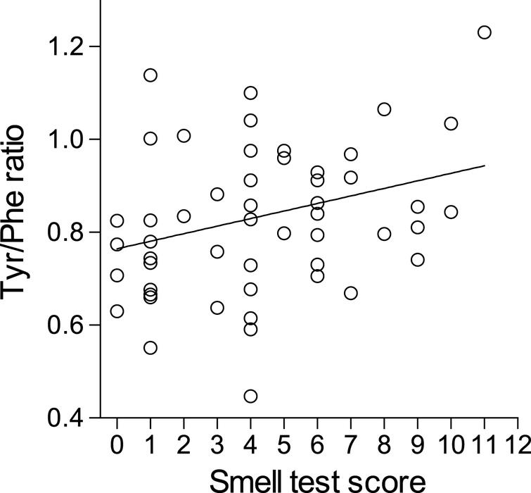 Serum Tyrosine-to-Phenylalanine Ratio is Low in Parkinson