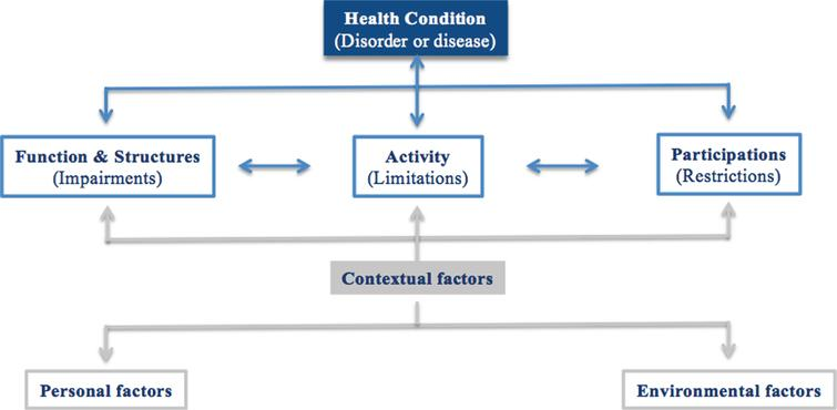 What is Functional Mobility Applied to Parkinson's Disease